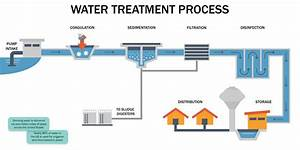 How Is Water Treated For Homes   U2013 Dwyer Instruments Blog