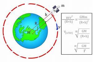 Orbital Velocity  Definition  Formula  Equation And