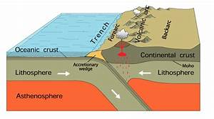Subduction Fault Zone Diagram