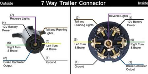 Bargman Trailer Wiring Diagram by Wire Color And Functions Of Bargman 7 Pole Rv Style