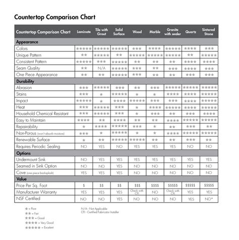 countertop price comparison chart 116 best images about remodel tips and tricks on