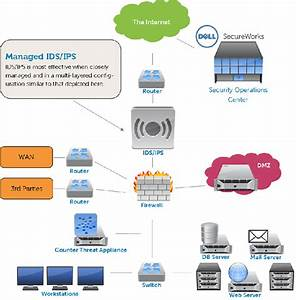 Example Of A Secure Network Uses Ids  Ips  Dmz  Firewall
