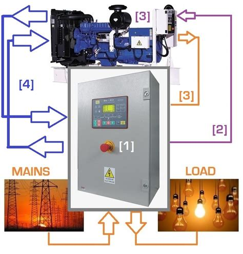 connecting  generator  electrical panel genset controller
