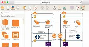 Network Architecture Diagram Tool Aws  Softwaredesign The