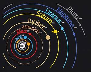Changes in The Solar System Worksheet - EdPlace