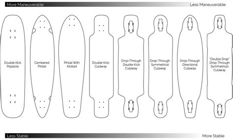 Right Size Trucks For 825 Deck by Longboard Sizes Chart How To Choose The Right Longboard Size