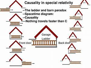 Ppt - Causality In Special Relativity --the Ladder And Barn Paradox
