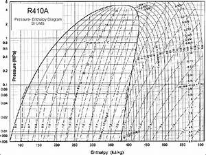 Ph Diagram R134a Calculator