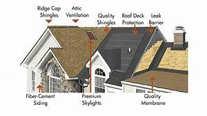 Roof Replacement And Restoration Services  Dc  U0026 Va