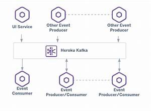 Apache Kafka Architecture Diagram