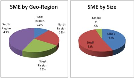 Sme- A Road To Growth & Stability