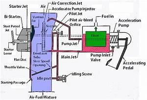 Solex Carburetor  Construction And Working Principle