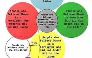 Unapologetic Conjecture  The Venn Diagram Of Obama