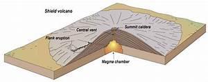 Volcanoes Volcanic Hazards