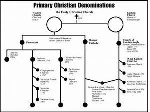 Denominations Of Christianity  U2013 Jesus