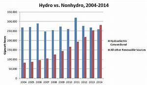 America's non-hydro renewables outpace hydroelectric power ...