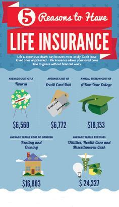 Maybe you would like to learn more about one of these? Credit Card Life Insurance Benefit