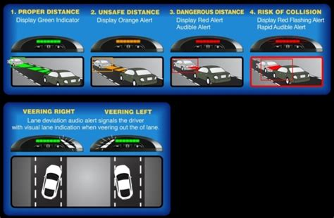 Add-on Car Safety System Available
