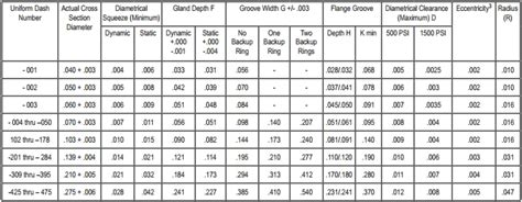 o ring standard size table o ring groove chart