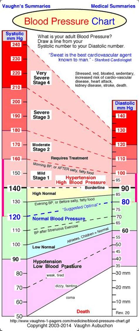 25 best ideas about blood pressure range on high blood pressure range hypertension