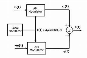 Analog Communication - Dsbsc Modulators