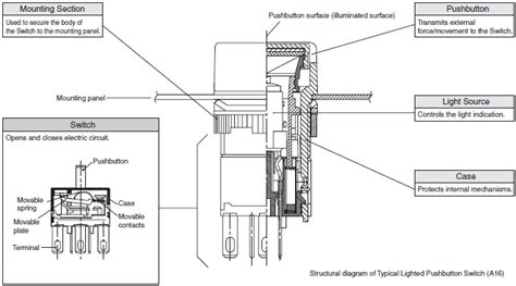 Pushbutton Switches Technical Guide Singapore Omron