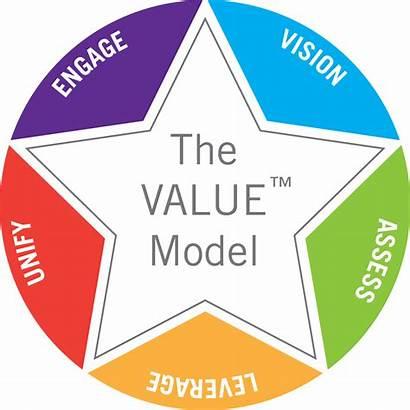 Value Coaching Behavior Business Achieve Beliefs Through