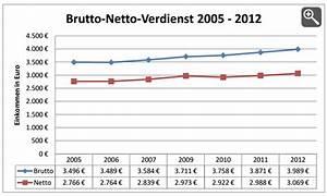 Lohn Berechnen Netto : wieviel prozent lohnsteuer alles ber steuern ~ Themetempest.com Abrechnung