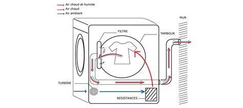 evacuation seche linge condensation quelques liens utiles