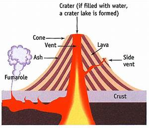 volcano layers and facts | Composite Volcano Diagram ...