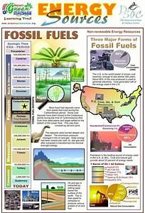 Energy Sources - Fossil Fuels   E=mc2   Pinterest ...