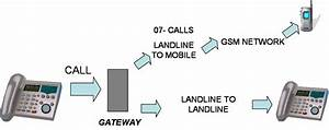 Basic Landline Diagram