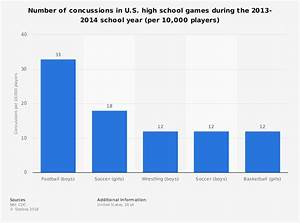Concussions Among U S  10 000 High School Players In Games