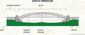 The Structure Of Arch Bridge