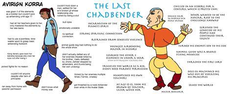Vs Chad Template Avirgin Korra Vs The Last Chadbender Vs Chad