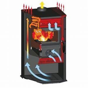 Poele A Bois Norvegien Double Combustion : poele double combustion bricolage sur enperdresonlapin ~ Dailycaller-alerts.com Idées de Décoration