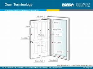 Door Terminology Diagram  U0026 Door Lock Parts Terminology  Photo 10 Of Backyards Door Lock Parts