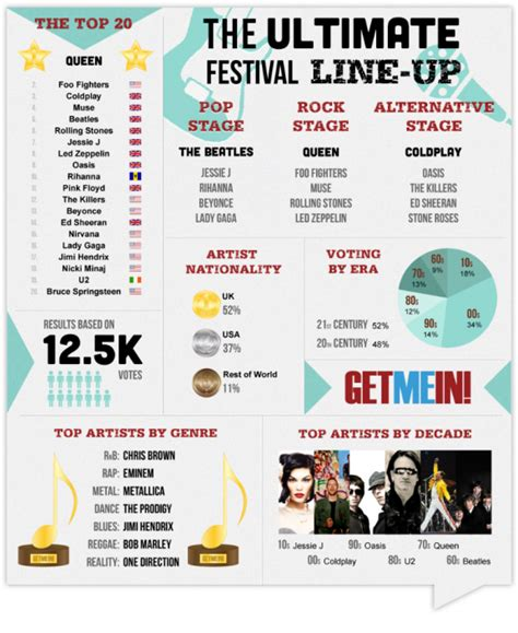 The Ultimate Festival Lineup Infographic  Routenote Blog
