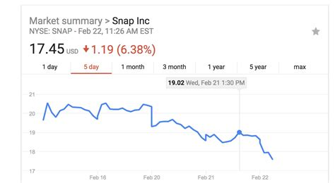 snap stock plummets after jenner declares snapchat