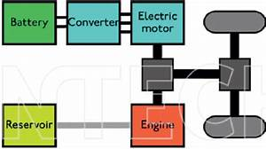 Schematic Of Parallel Hybrid Electric Vehicles  Phev