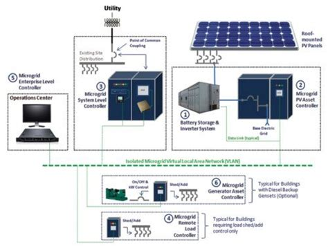 solar pv remote distributed microgrids poised
