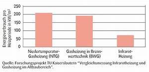 Infrarotheizung Kosten Erfahrung : infrarotheizung vergleich gas horizont lna bat ria na okam it ohrev vody ~ Markanthonyermac.com Haus und Dekorationen