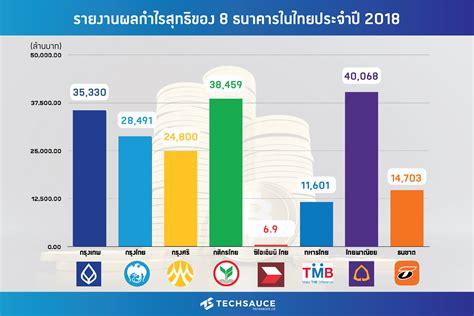 รวมผลรายงานกำไรสุทธิของธนาคารในไทยประจำปี 2018