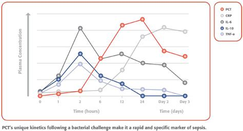 PCT Is An Important Biomarker for Sepsis - Emergency ...