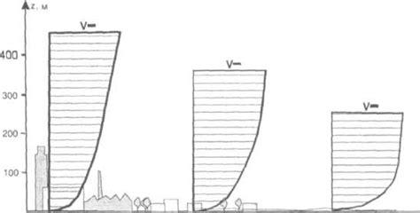 Шкала бофорта – сила ветра и состояние моря
