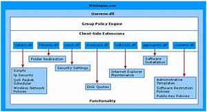The Basics Of Group Policies