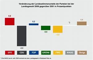 G V Rechnung : landtagswahl 2006 g v rechnung medienwerkstatt wissen ~ Themetempest.com Abrechnung