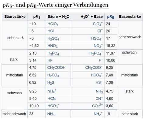 ph wert berechnen pks tabelle pks werte ausgew hlter