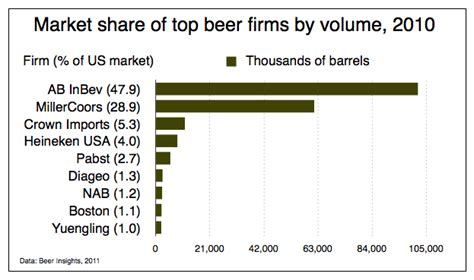 concentration    beer industry