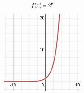 Transformation Of Exponential Functions Examples Lesson ...